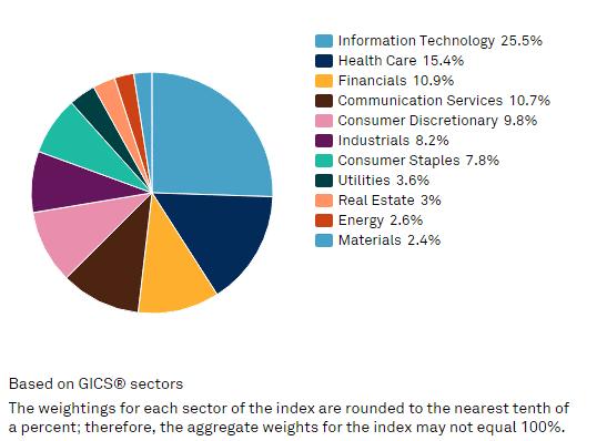 Stock Market Indexing strategies