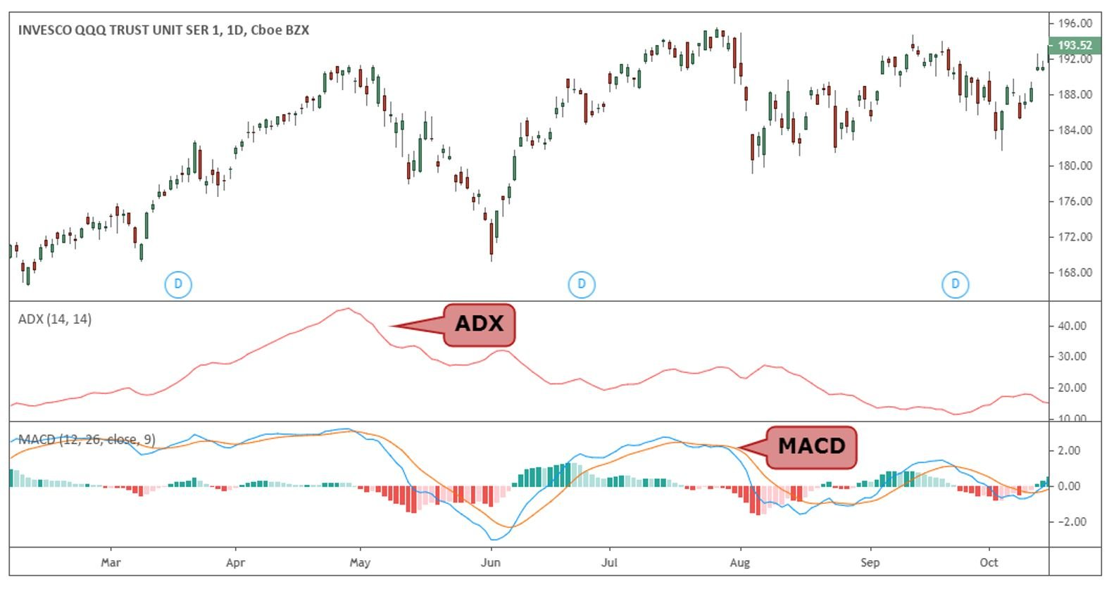 MACD indicator are two technical indicators